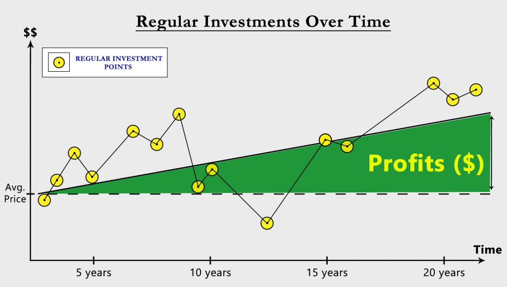 Investing Graph
